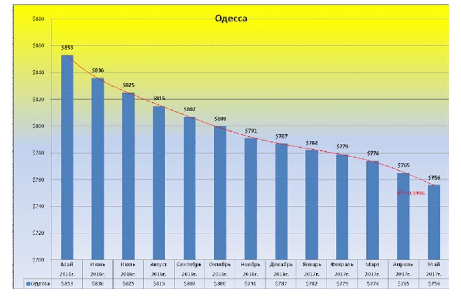 Наша статистика за Май